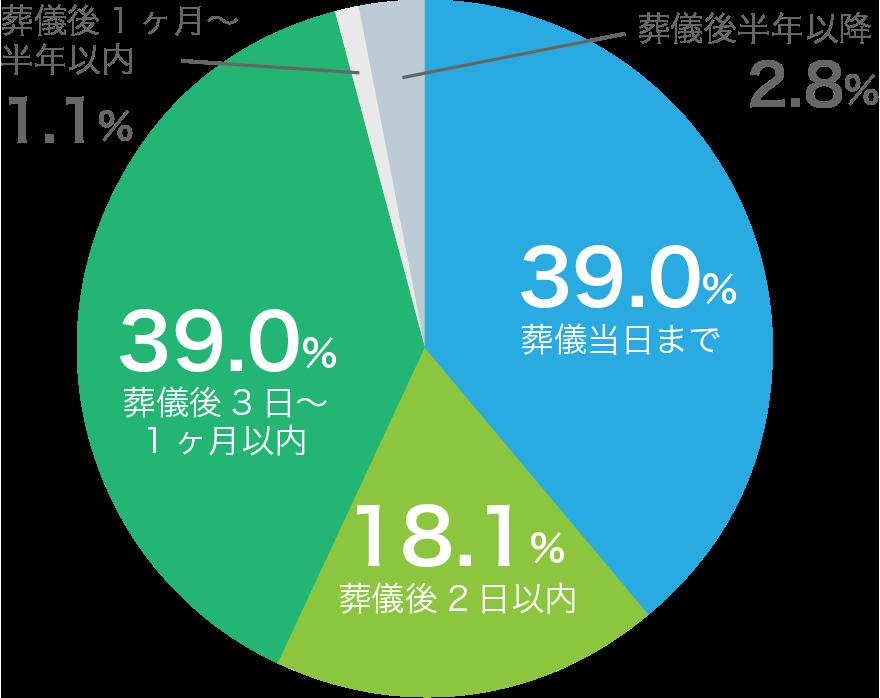 フューネラルビジネスフェア2021訃報アンケート